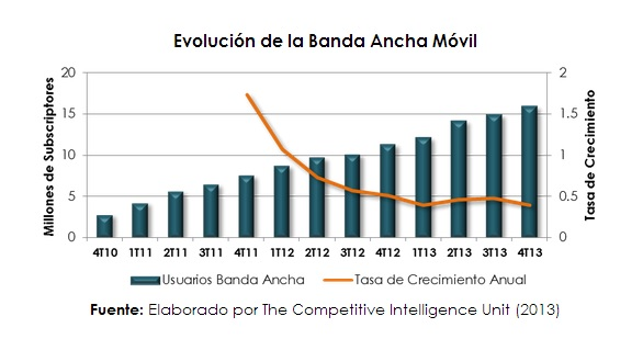 Banda_Ancha_Movil_MX_2013