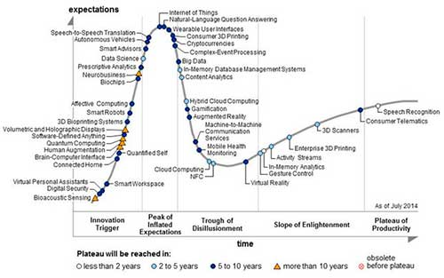 Gartner_Hype-Cycle-2014