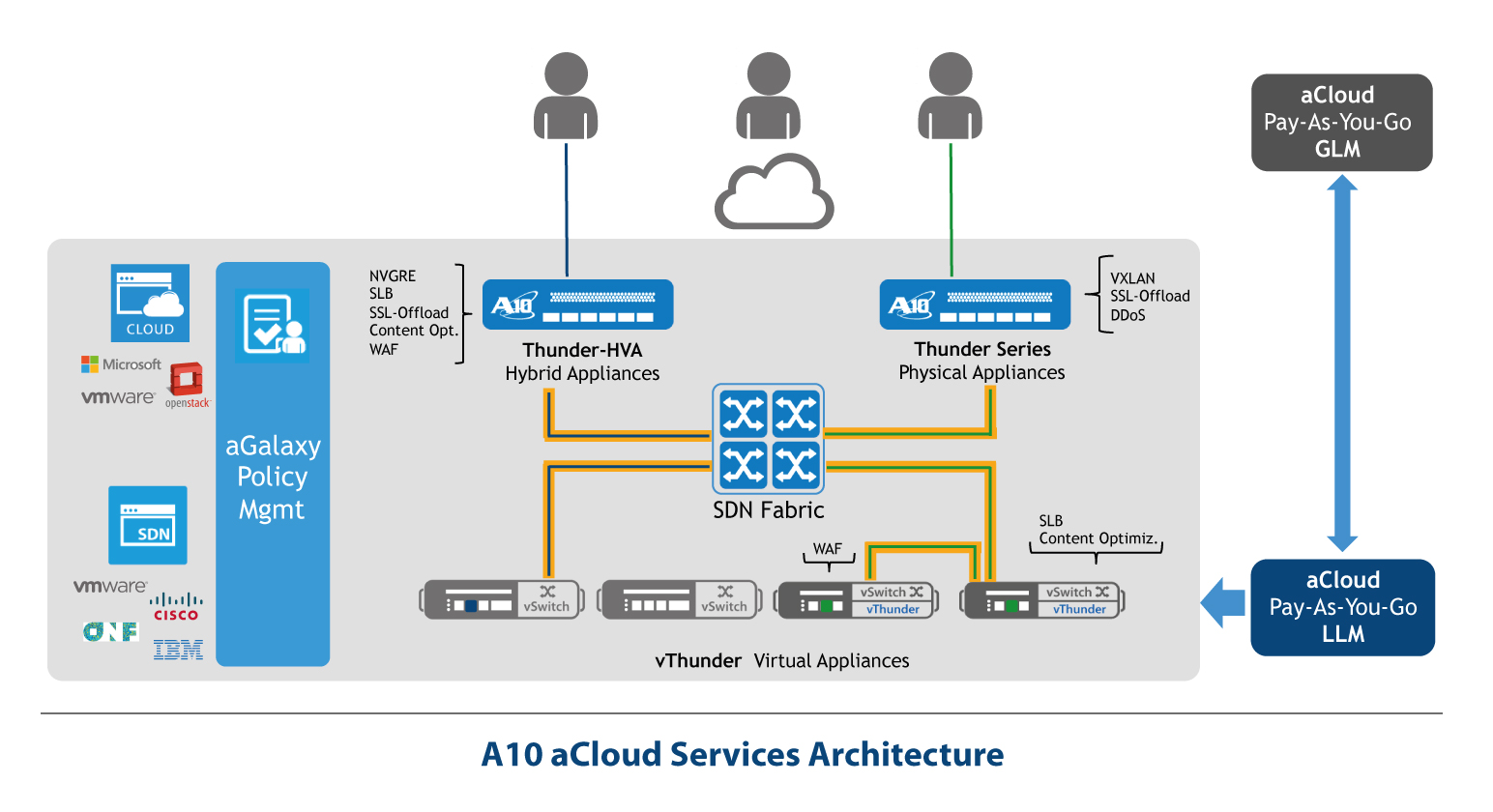 aCloud_Services_Architecture