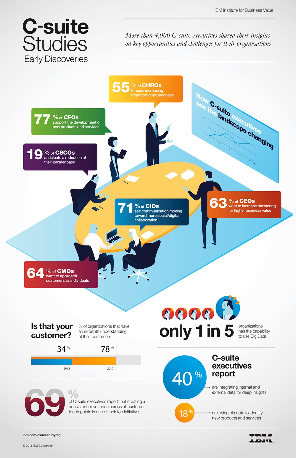0703 C-Suite Infography_FINAL_11x17.indd