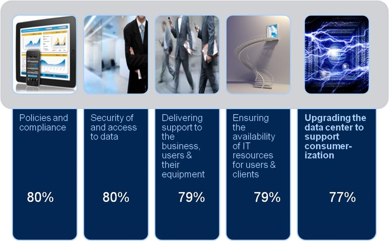 idc-cloud-cio