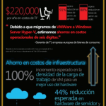Windows Server 2012 impulsa el Sistema Operativo en la Nube