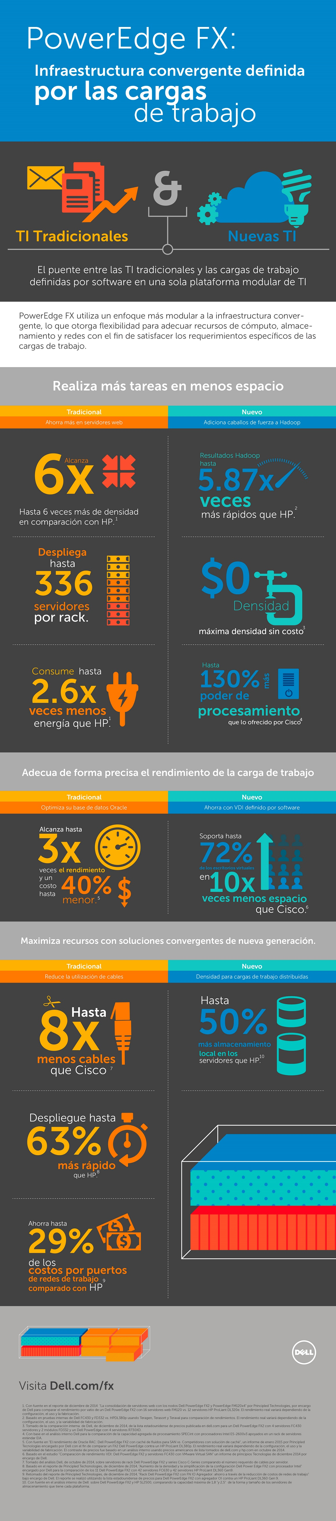 Dell PowerEdge FX_Infografia_