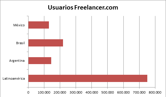 Usuarios Freelancer