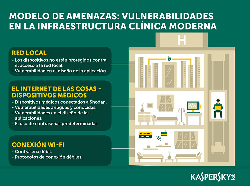 Kaspersky_Hospital_SP