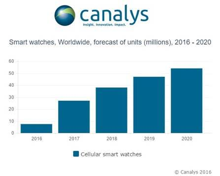 Canalys Smartwatchs