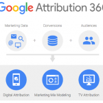 Attribution, la solución machine learning de Google para el marketing
