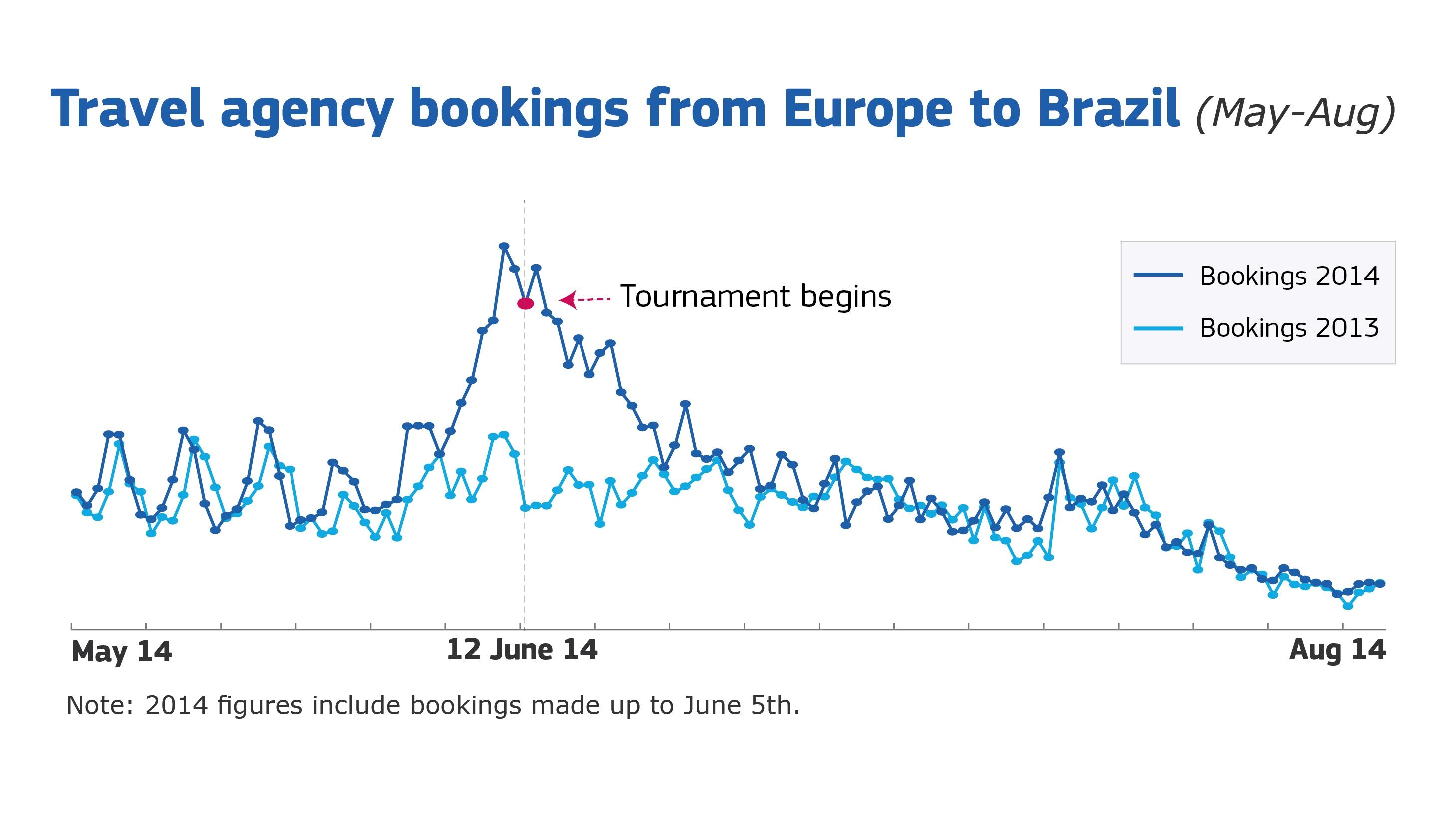Travel agency bookings from Europe to Brazil